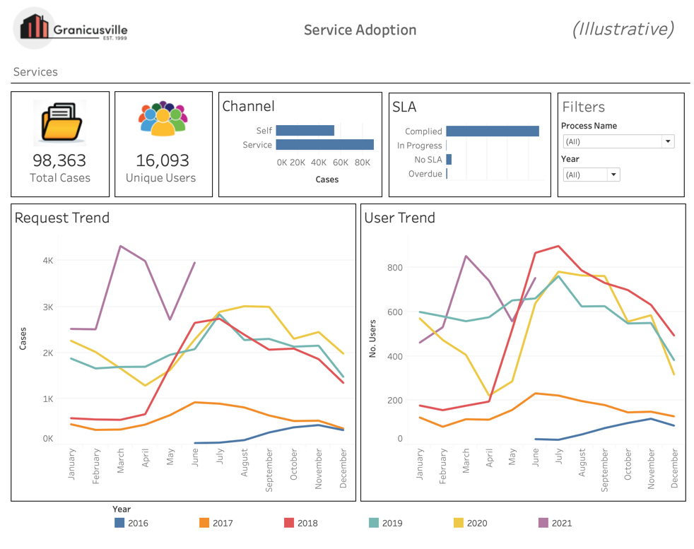 Realtime Reporting flexibility